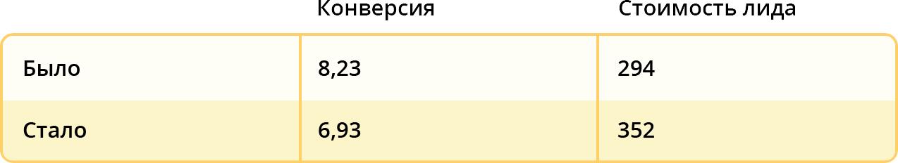 """Результаты по направлению """"Детская стоматология"""""""