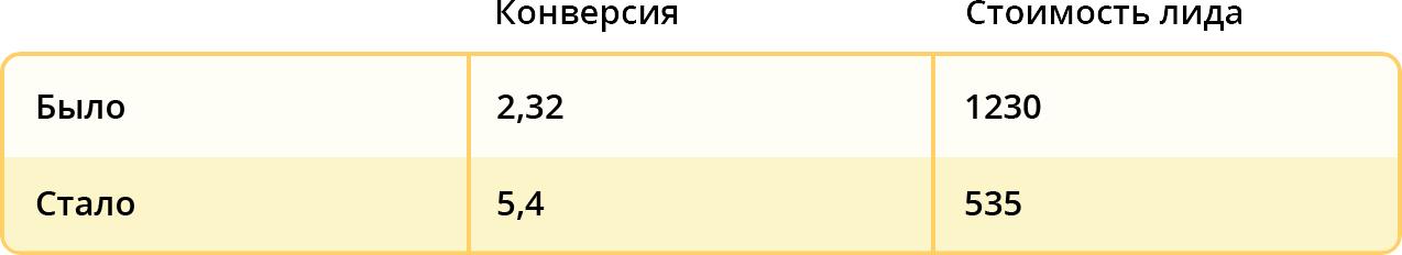 """Результаты по направлению """"Протезирование"""""""
