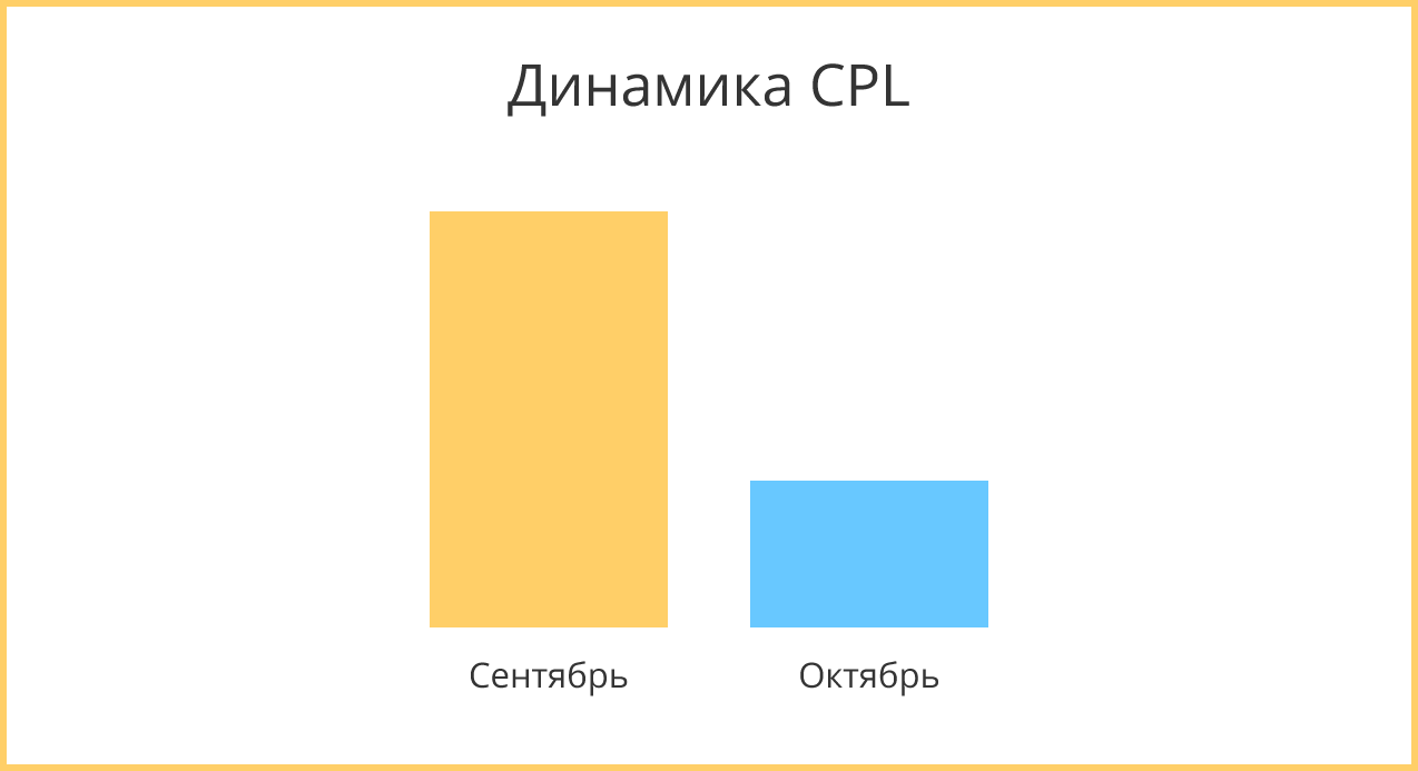 Динамика CPL