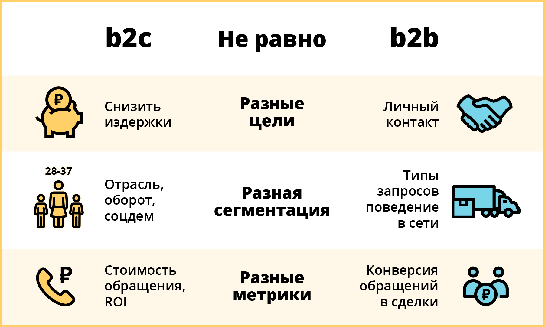 b2b не равно b2c