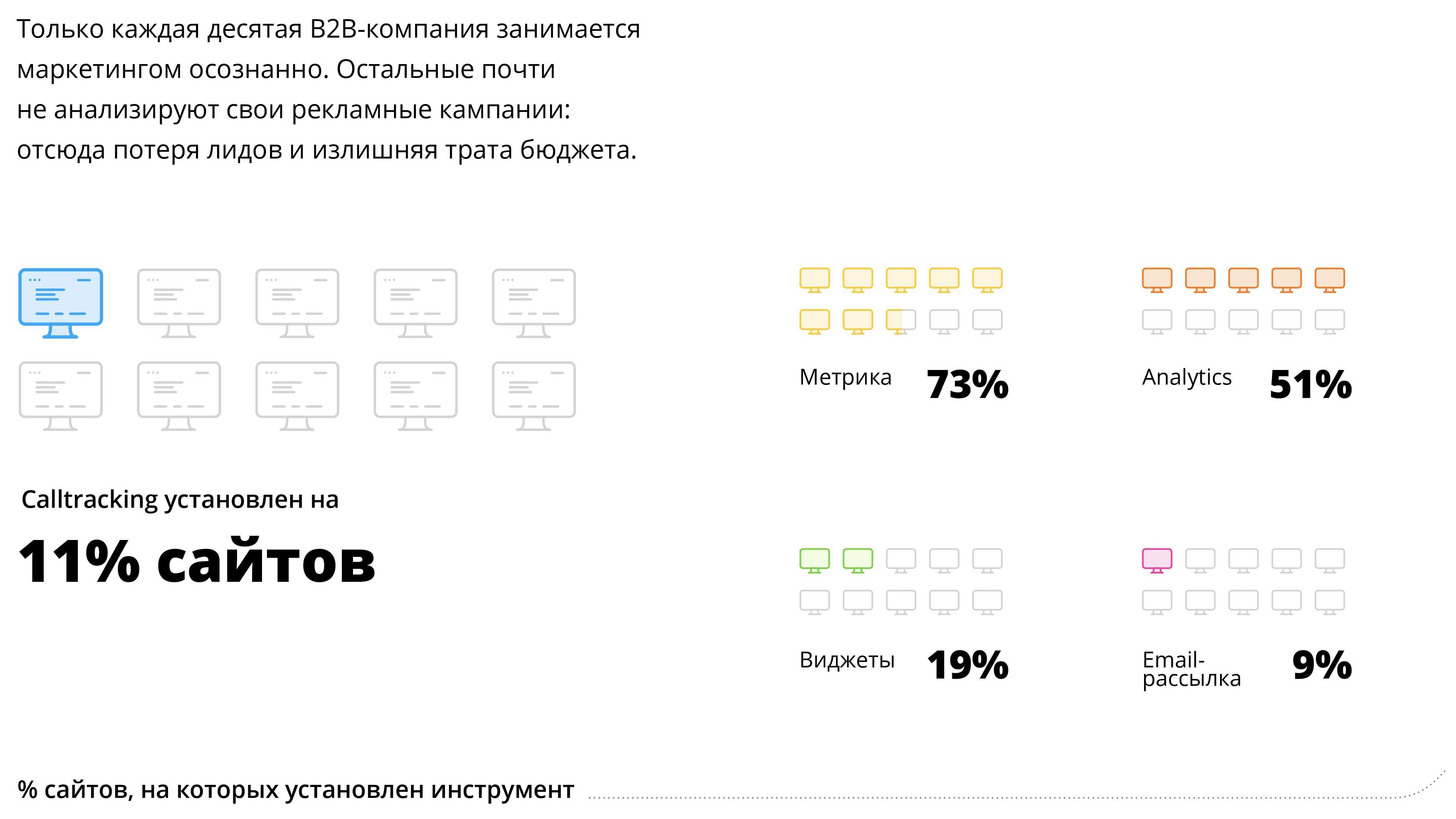 Инструменты маркетинга на b2b-сайтах