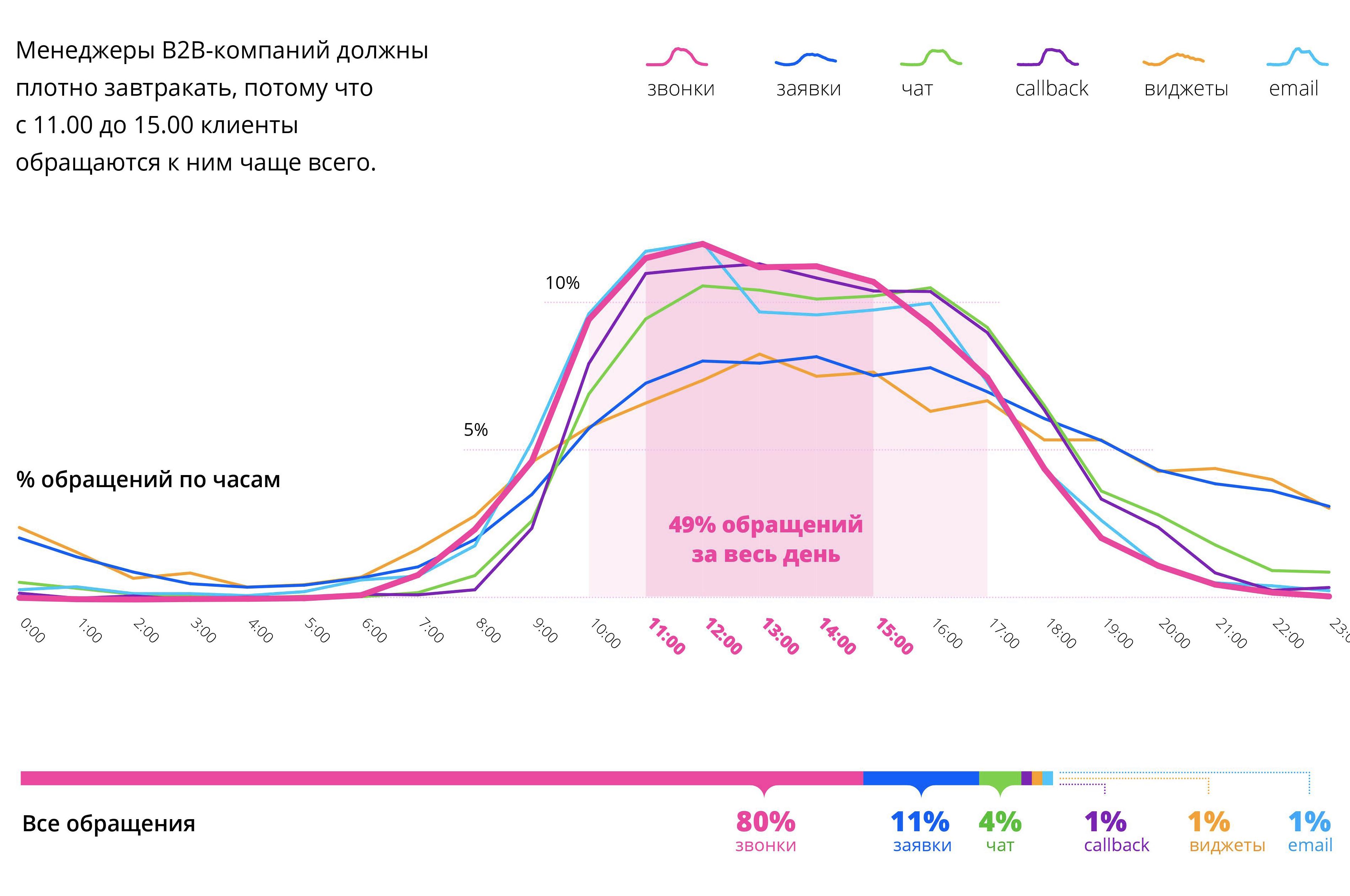График входящих обращений в b2b по часам
