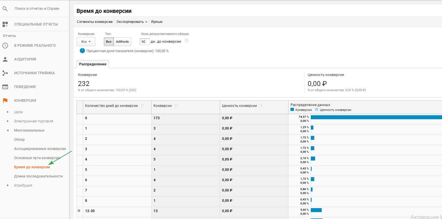 Google Analytics. Время до конверсии