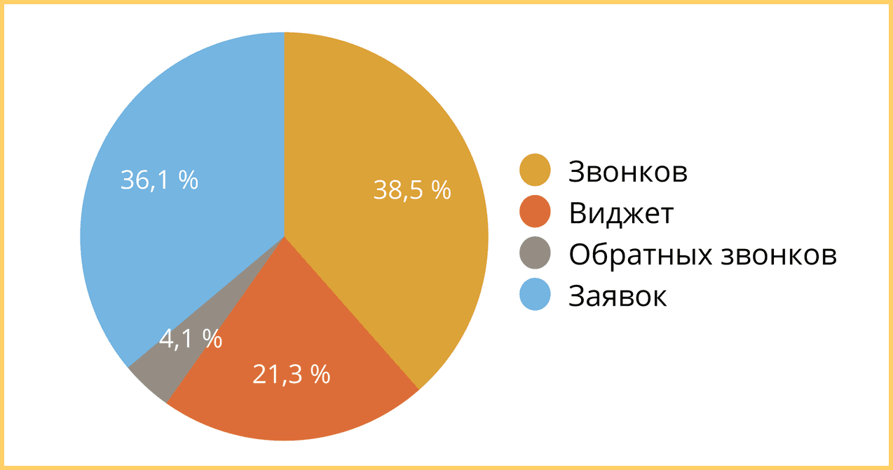 Статистика Callibri