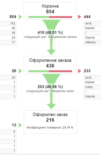воронка аналитикс.png