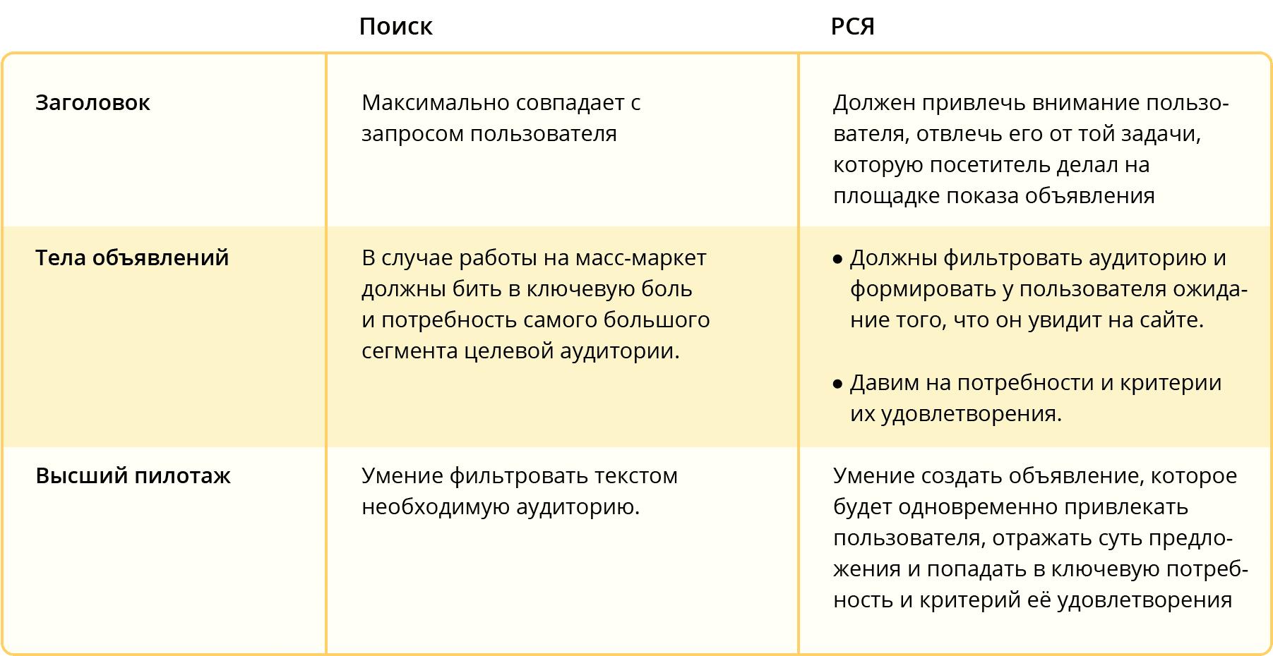 Коммуникация с пользователем