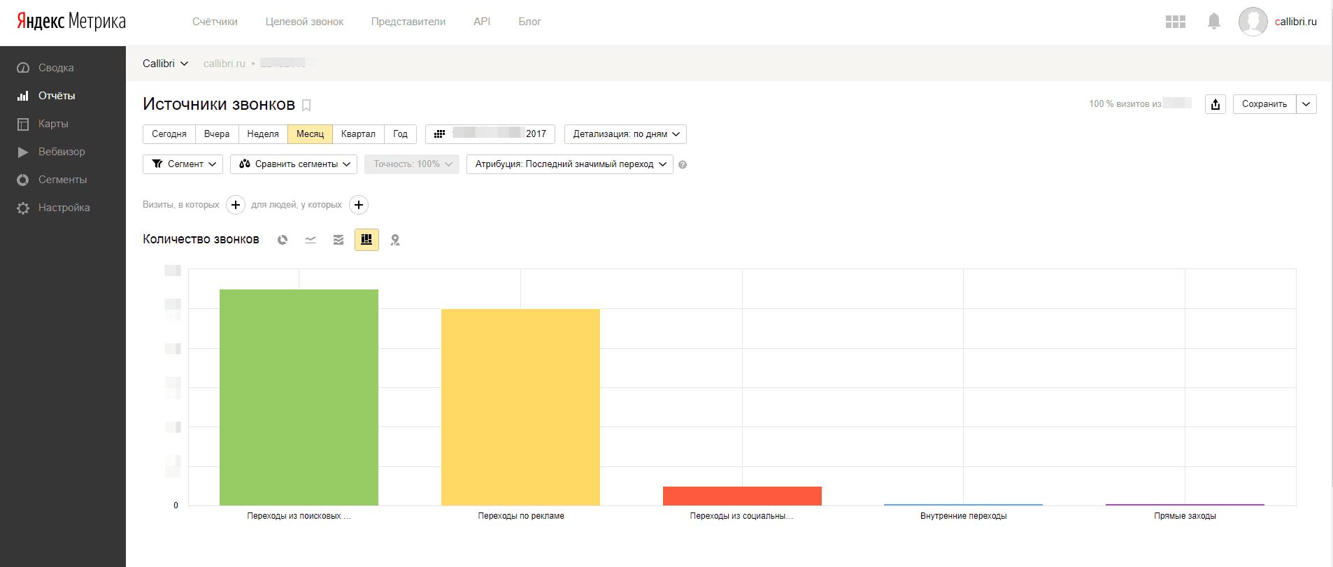 Отчет Источники звонков.png