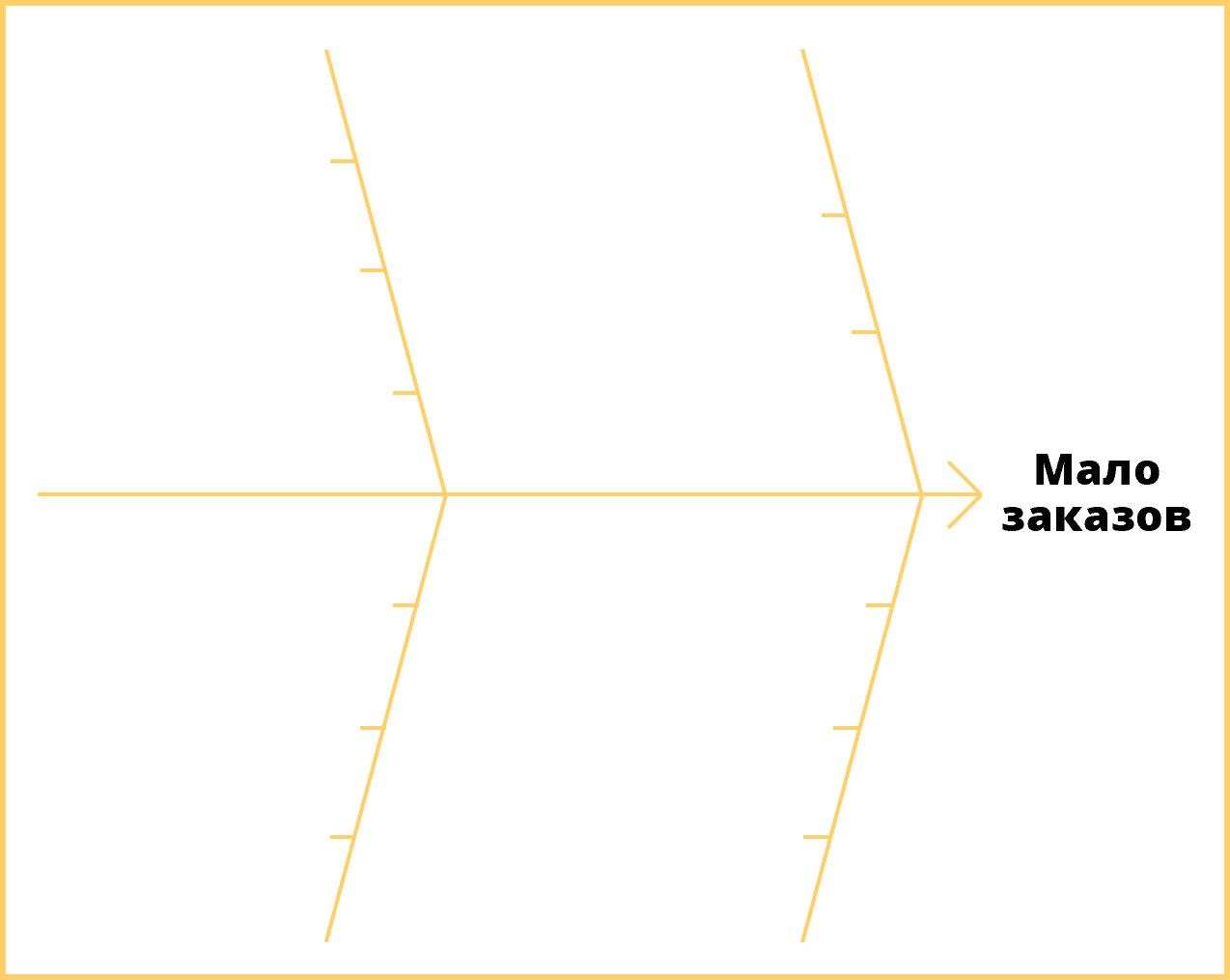 Диаграмма Исикавы. Проблема