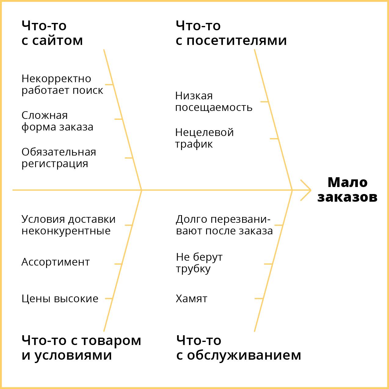 Диаграмма Исикавы. Группировка факторов