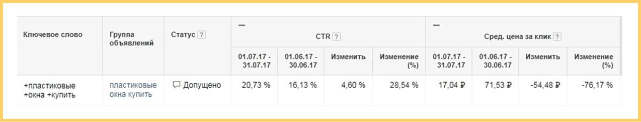 Результат оптимизации рекламной кампании