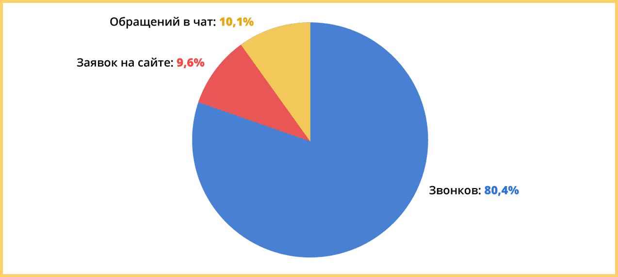 Распределение обращений в компанию-застройщика