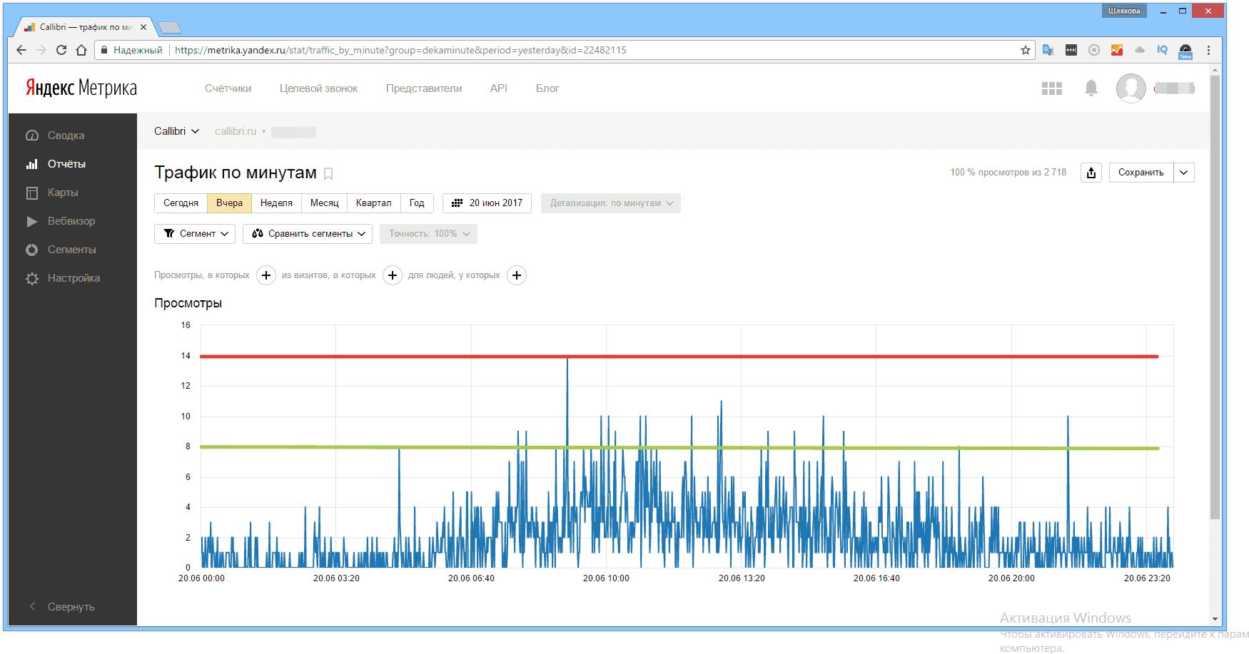 """Как выглядит отчет """"Трафик по минутам"""" в Яндекс.Метрике"""